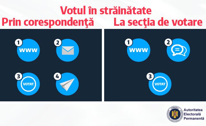 Înscrie-te pe votstrainatate.ro
